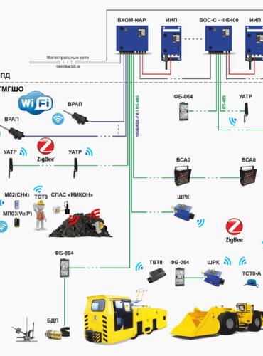 Шахтная многофункциональная система безопасности, автоматизации и связи МИКОН IV