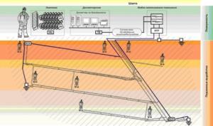 СУБР-1П (Комплекс аварийного оповещения и селективного вызова горнорабочих)
