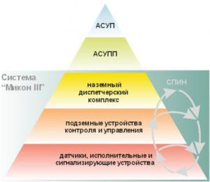 Микон III (Система газоаналитическая шахтная многофункциональная)